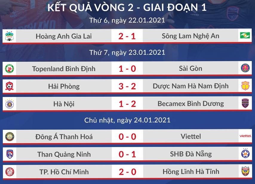 Lee Nguyễn xin đá sớm ở V-League - 2