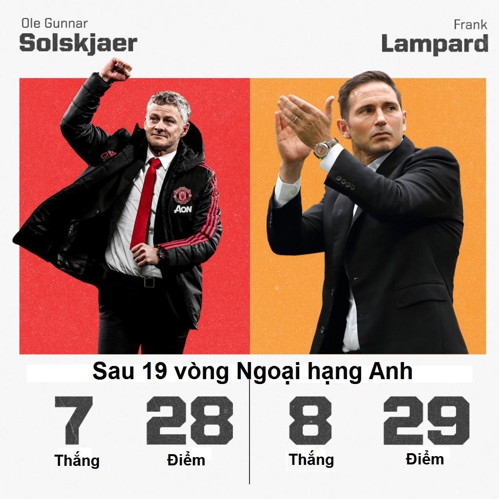 Thành tích của Lampard mùa này hơn Solskjaer cùng kỳ mùa trước.