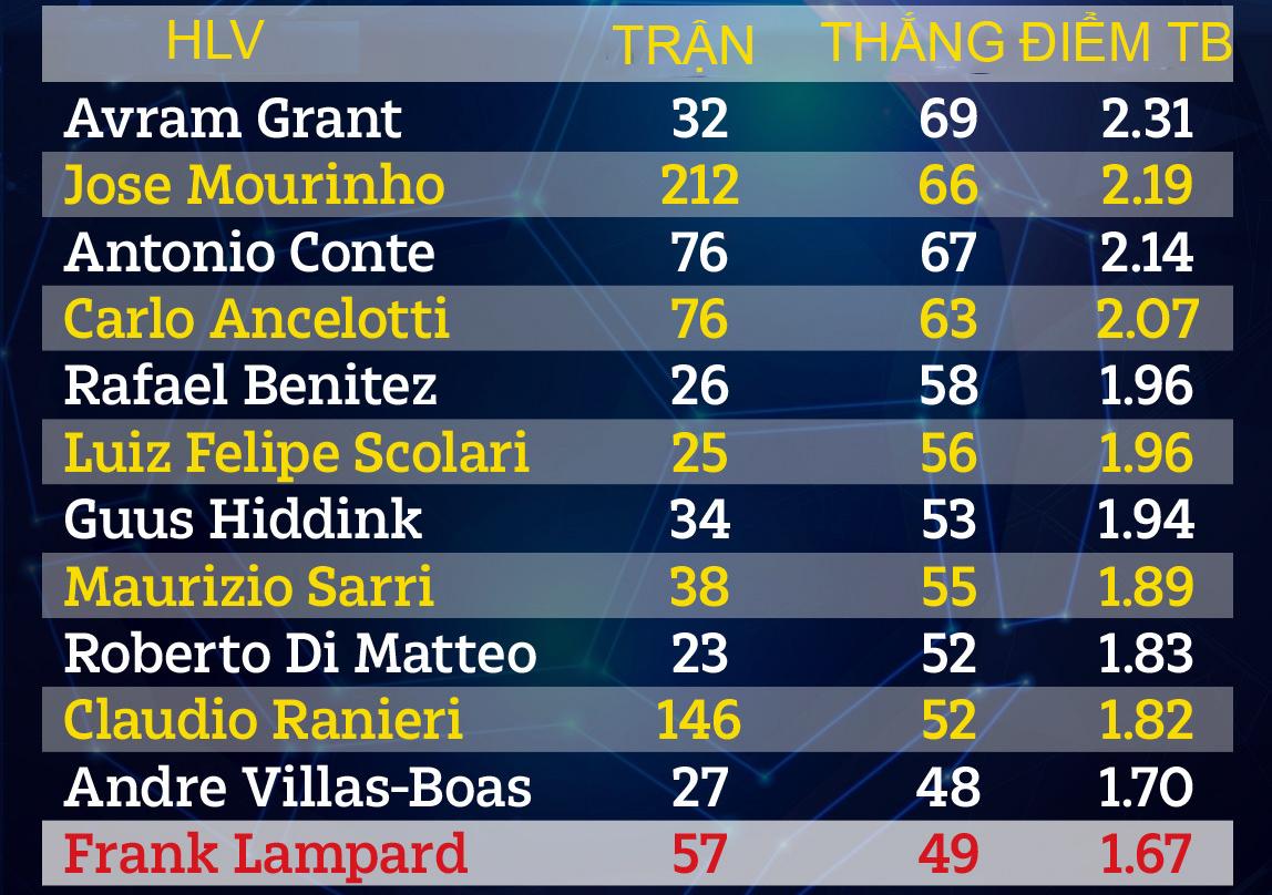 Thành tích của các HLV Chelsea trong kỷ nguyên Abramovich. * Thắng: tính theo tỷ lệ % số trận.