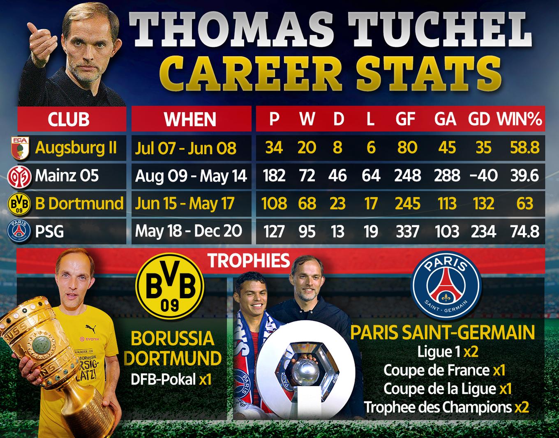 Thành tích trong 14 năm làm HLV của Tuchel. Ông từng dẫn dắt 4 CLB, hai lần vô địch quốc gia, và đoạt năm cup. Phần lớn các danh hiệu Tuchel có khi dẫn dắt PSG. Ảnh: Sun