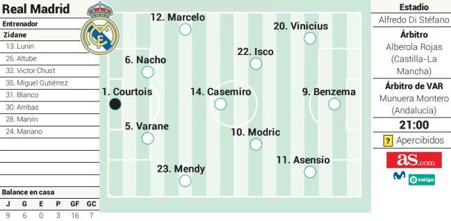Đội hình dự kiến của Real khi đấu Getafe hôm nay. Ảnh: AS