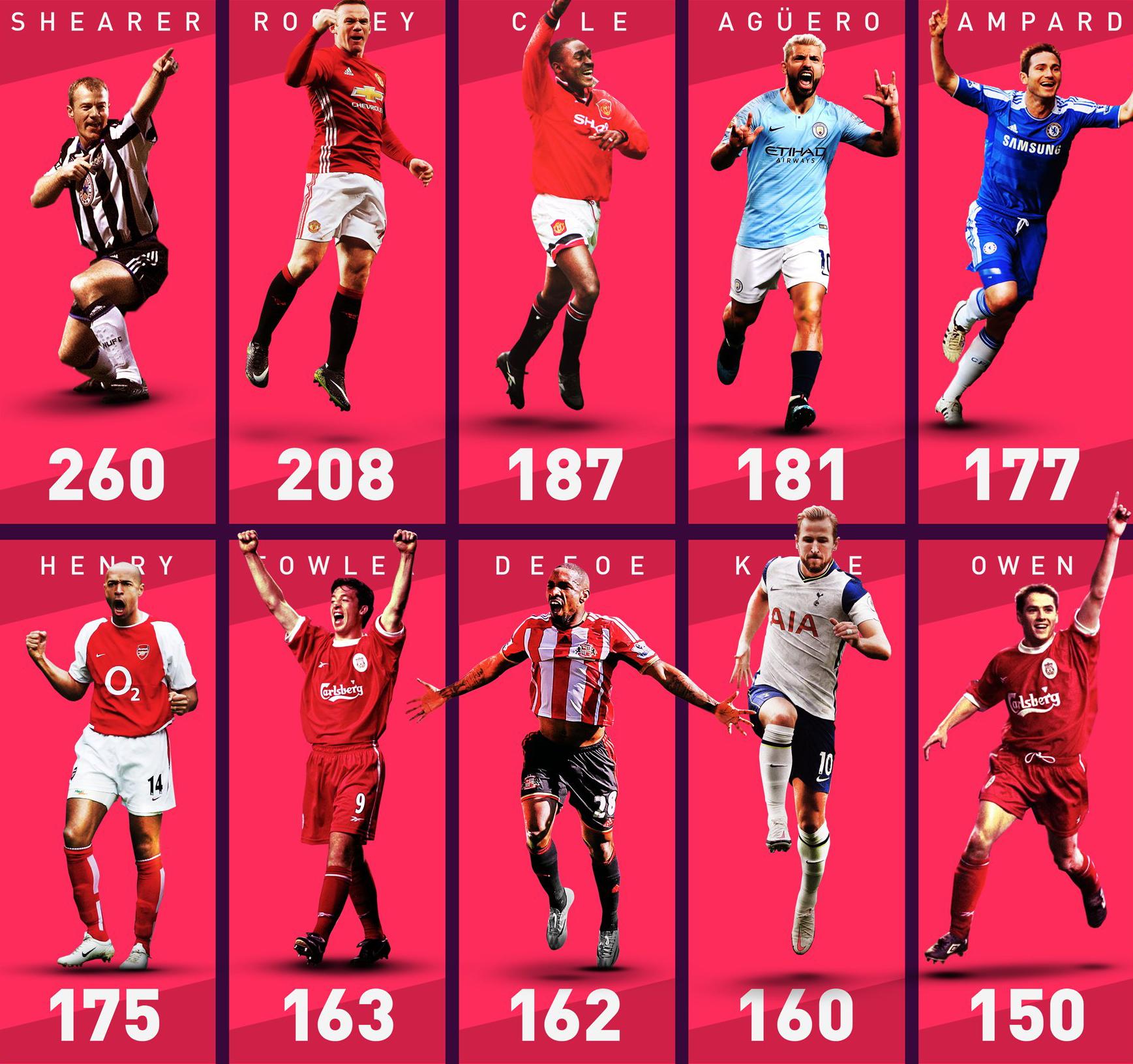 Aguero đứng thứ tư trong danh sách các tiền đạo ghi bàn tốt nhất lịch sử Ngoại hạng Anh.