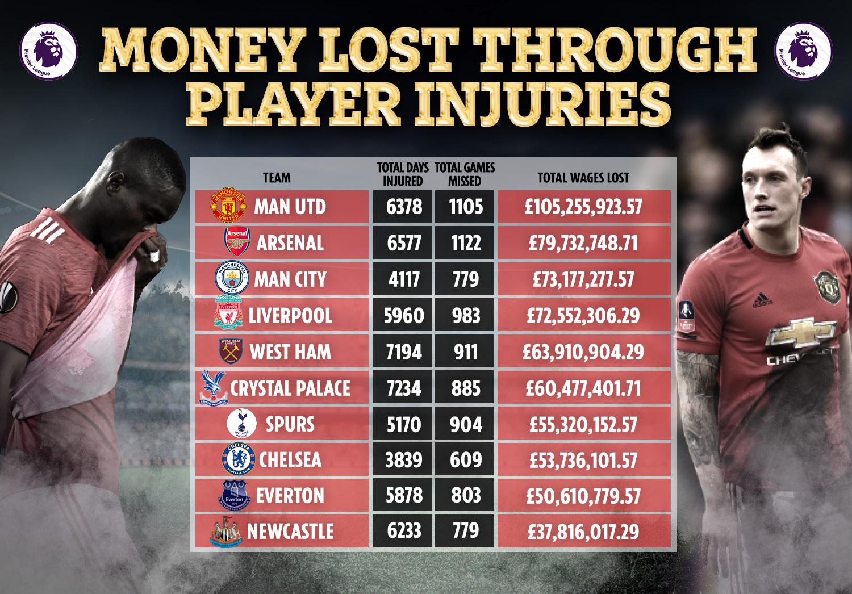 10 ทีมอันดับแรกที่ทุ่มเงินให้กับผู้เล่นที่บาดเจ็บมากที่สุดในพรีเมียร์ลีกในช่วง 5 ปีที่ผ่านมา
