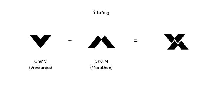 Ý tưởng phát triển logo với hai chữ VM.
