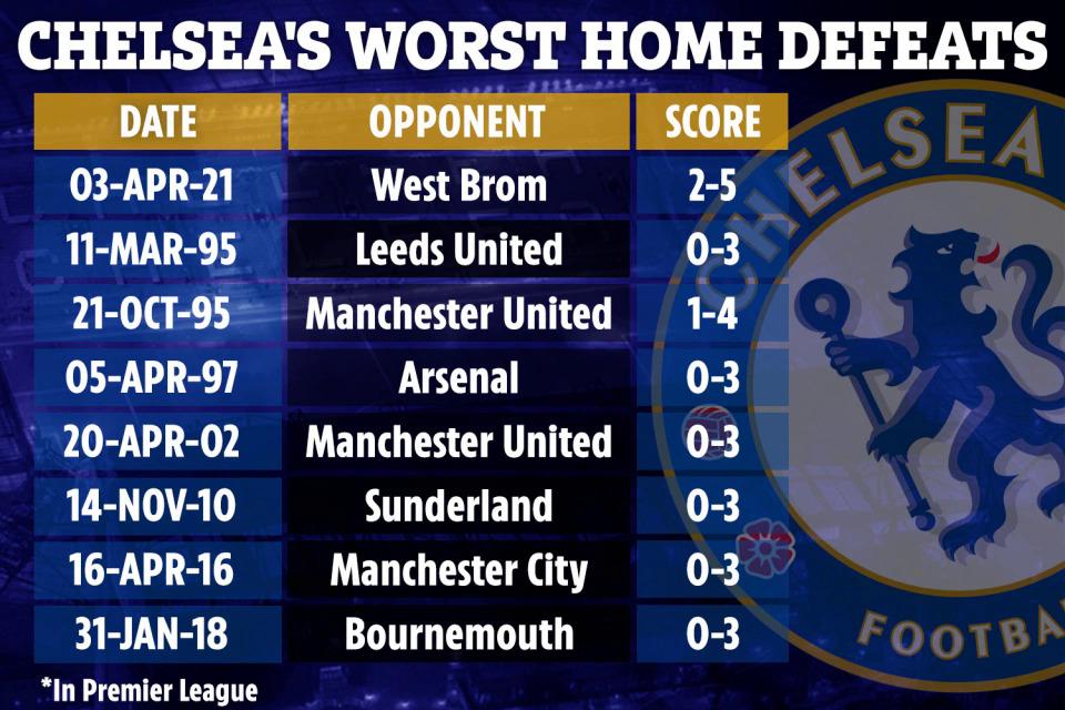 Những thất bại nặng nề nhất của Chelsea trên sân nhà, tính riêng tại Ngoại hạng Anh.