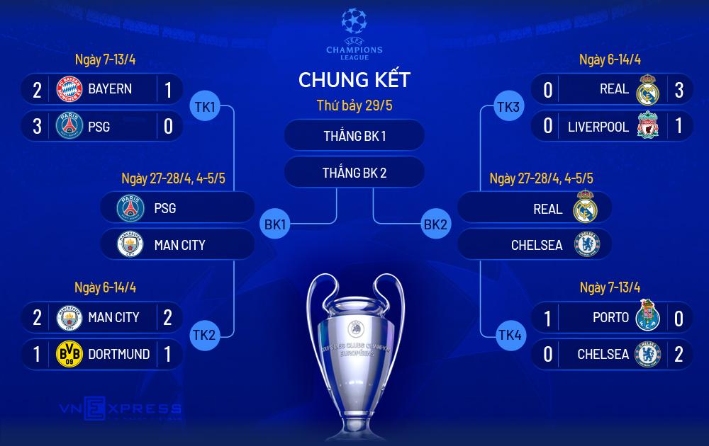 Hasil perempat final dan jadwal semifinal Liga Champions.  Foto: Ta Lu