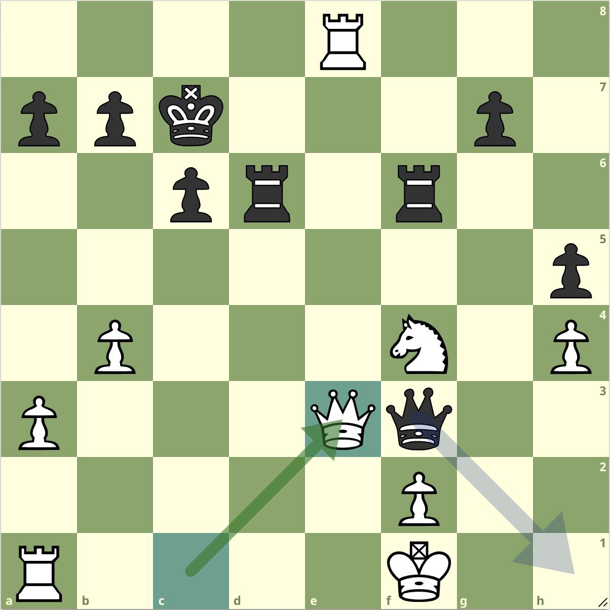 Trắng vừa đi 27.Qe3 để đổi hậu sau gần hai phút suy nghĩ, nhưng hậu đen không đổi mà chiếu ở h1, bắt xe a1.