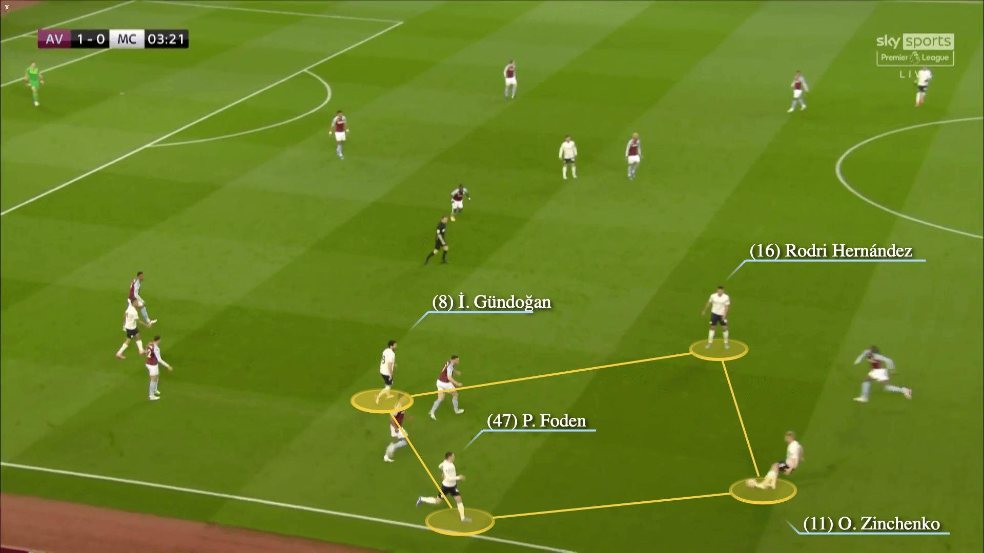 Sebuah situasi menggambarkan bahwa pendukung Man City memegang bola di tepi dan mengatur empat pemain.