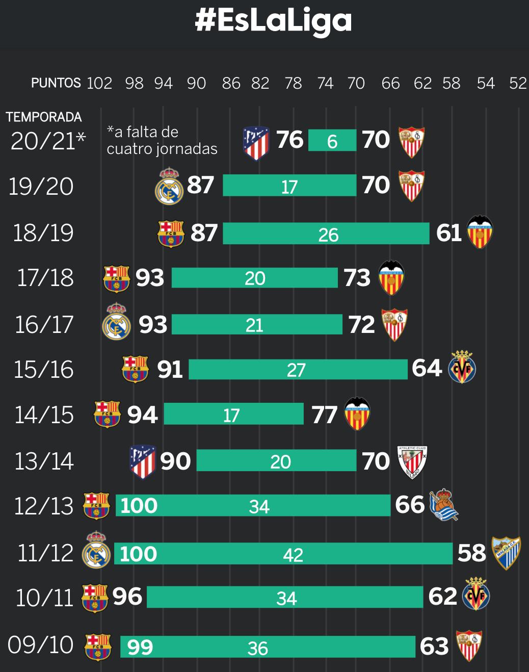 Điểm số của nhà vô địch và cách biệt giữa nhà vô địch với đội chốt top 4 ở La Liga ngày càng bị thu hẹp trong hơn 10 năm qua.