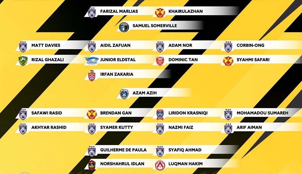 25 cầu thủ Malaysia dự ba trận cuối vòng loại thứ hai World Cup 2022 khu vực châu Á. Ảnh: FAM