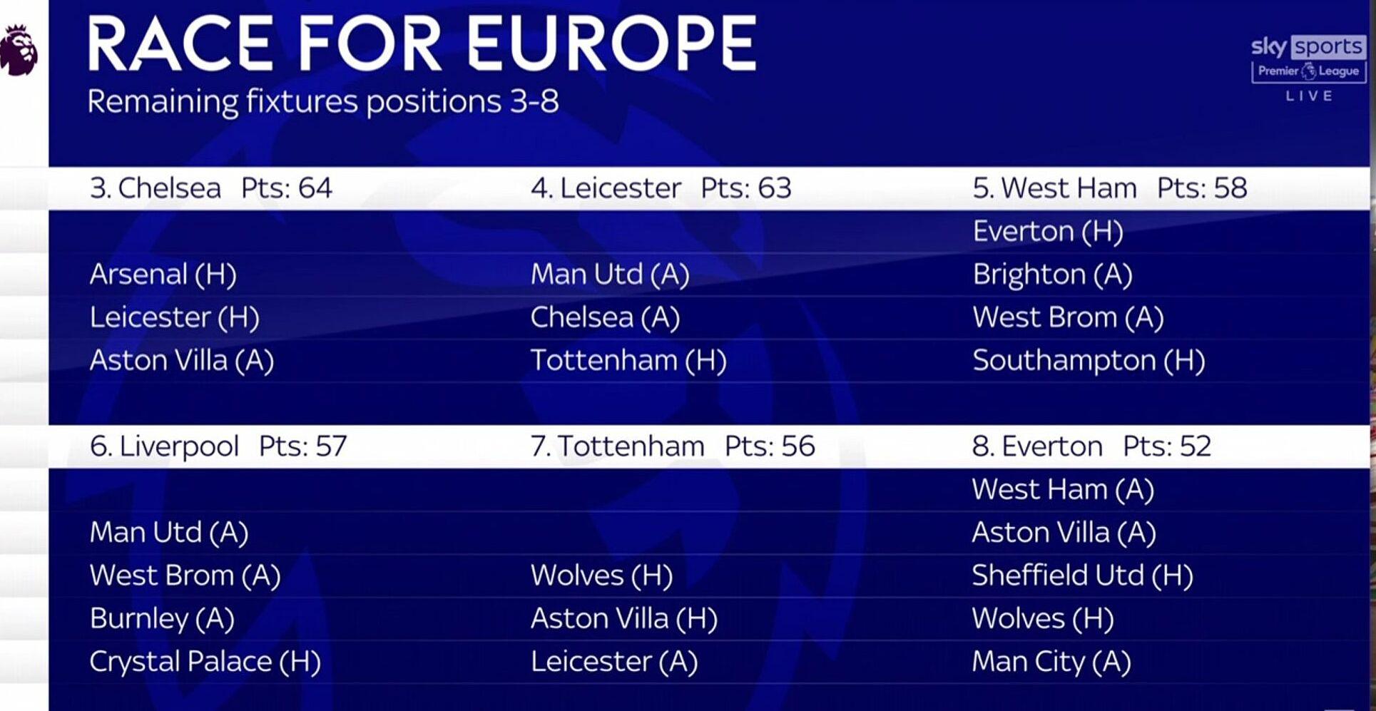 Lịch đấu các trận còn lại của nhóm đua tranh suất dự các cup châu Âu mùa tới, sau hai đội chắc chắn dự Champions League mùa sau là Man Utd và Man City. Ảnh: Sky Sports