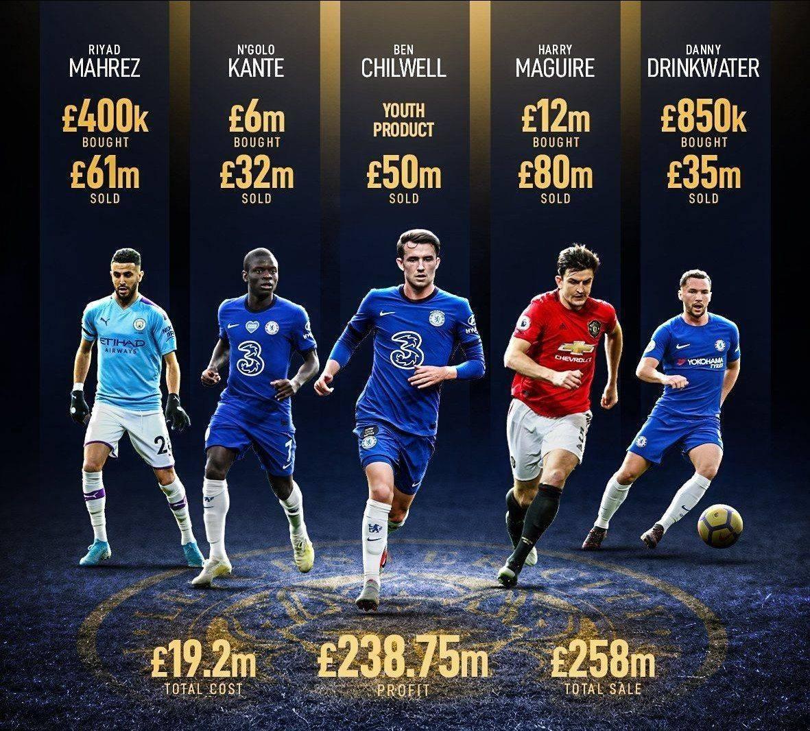 Những ngôi sao như Mahrez, Kante, Chilwell, Maguire, Drinkwater mang lại cho Leicester khoản lợi nhuận 366,6 triệu USD.