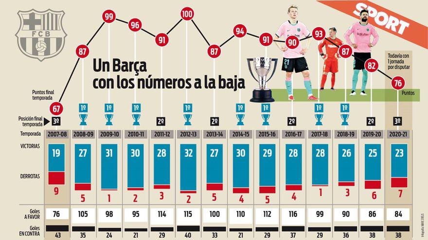 แผนภูมิดังกล่าวแสดงให้เห็นถึงการลดลงของ Barca ในช่วงสี่ฤดูกาลที่ผ่านมา  ภาพ: กีฬา