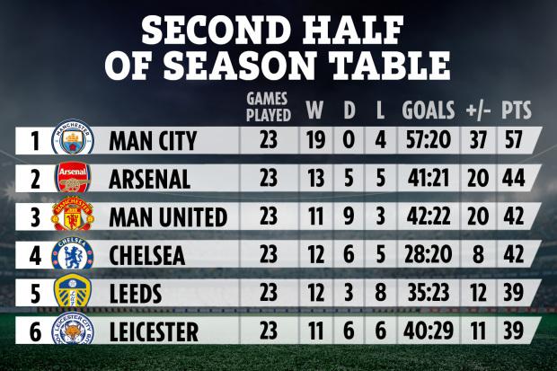 Từ trái qua là các cột: vị trí, tên đội, tổng số trận, số trận thắng, hòa, thua, số bàn thắng/thua, hiệu số và điểm trong 23 trận Ngoại hạng Anh gần nhất.