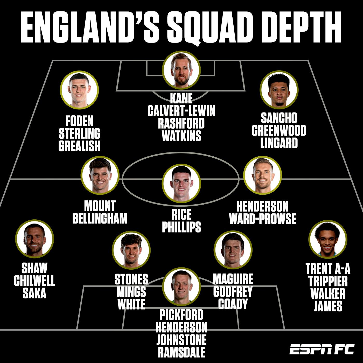 Dựa trên danh sách sơ bộ 33 tuyển thủ, tuyển Anh đang có ít nhất hai lựa chọn chất lượng cho mỗi vị trí. HLV Southgate hứa hẹn sẽ đau đầu khi chốt danh sách 26 người dự Euro 2020.