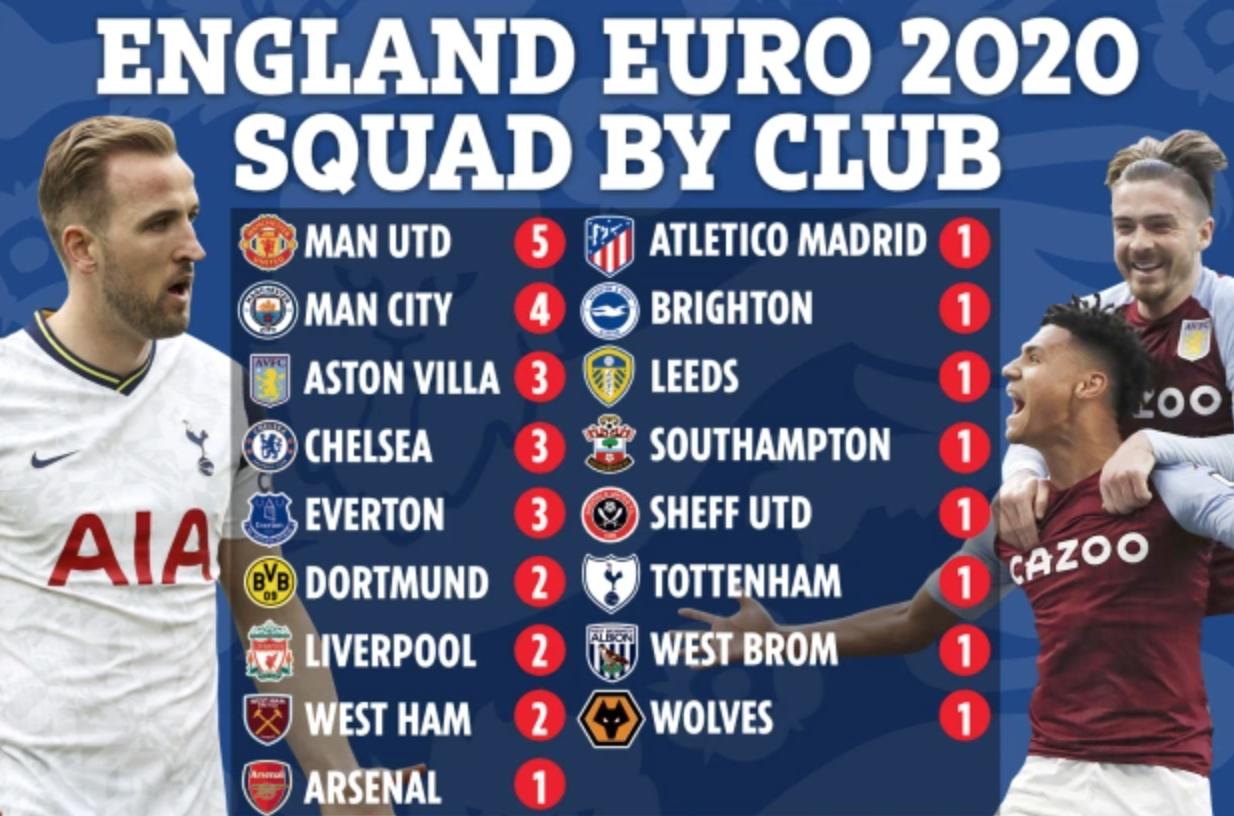 Man Utd dẫn đầu trong số các CLB góp quân cho danh sách sơ bộ tuyển Anh lần này.