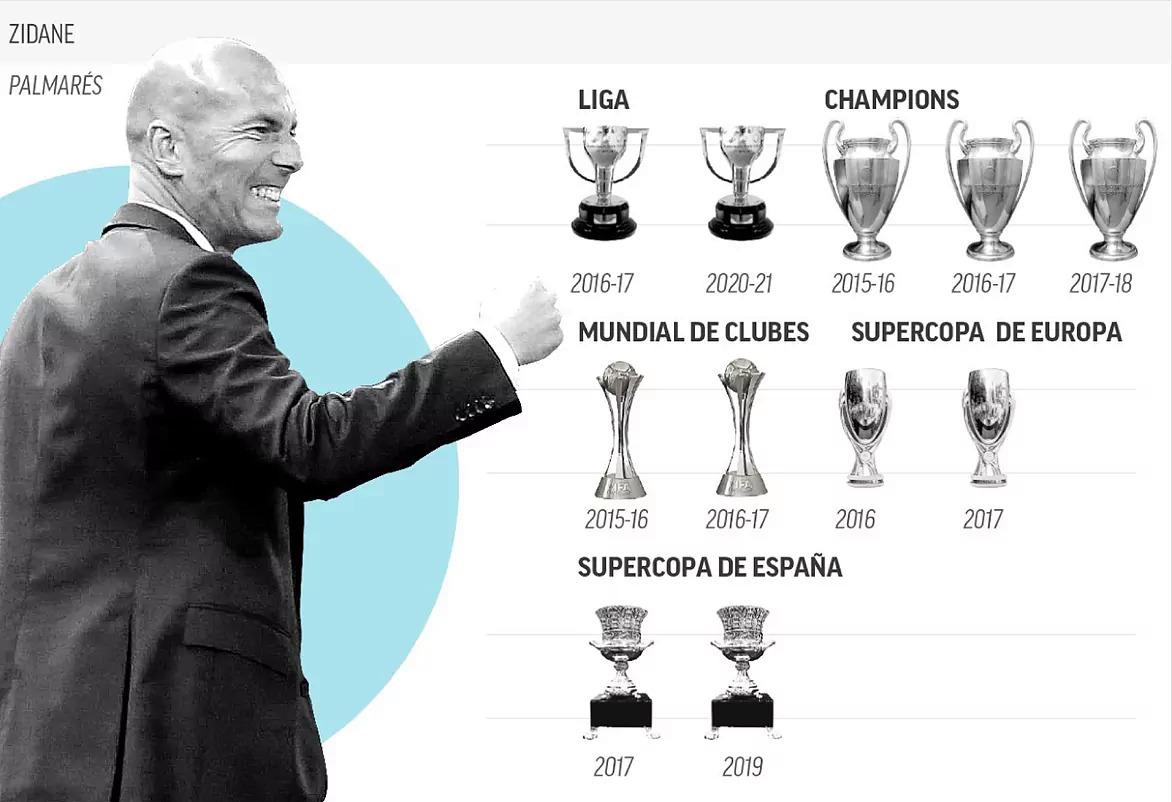 คอลเลกชันถ้วยรางวัลของ Zidane ผ่านสองเงื่อนไขที่เรอัลมาดริด  ภาพ: Marca