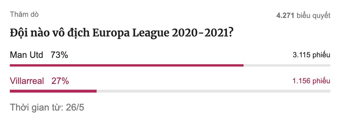 Hasil polling pembaca VnExpress tentang pemenang Liga Europa musim ini, hingga akhir paruh pertama pertandingan final di Gdansk pada 26 Mei.