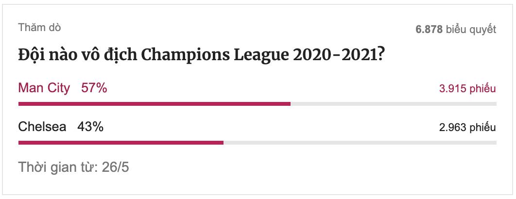 การคาดการณ์ของผู้อ่าน VnExpress ในตอนท้ายของครึ่งแรกของรอบชิงชนะเลิศ
