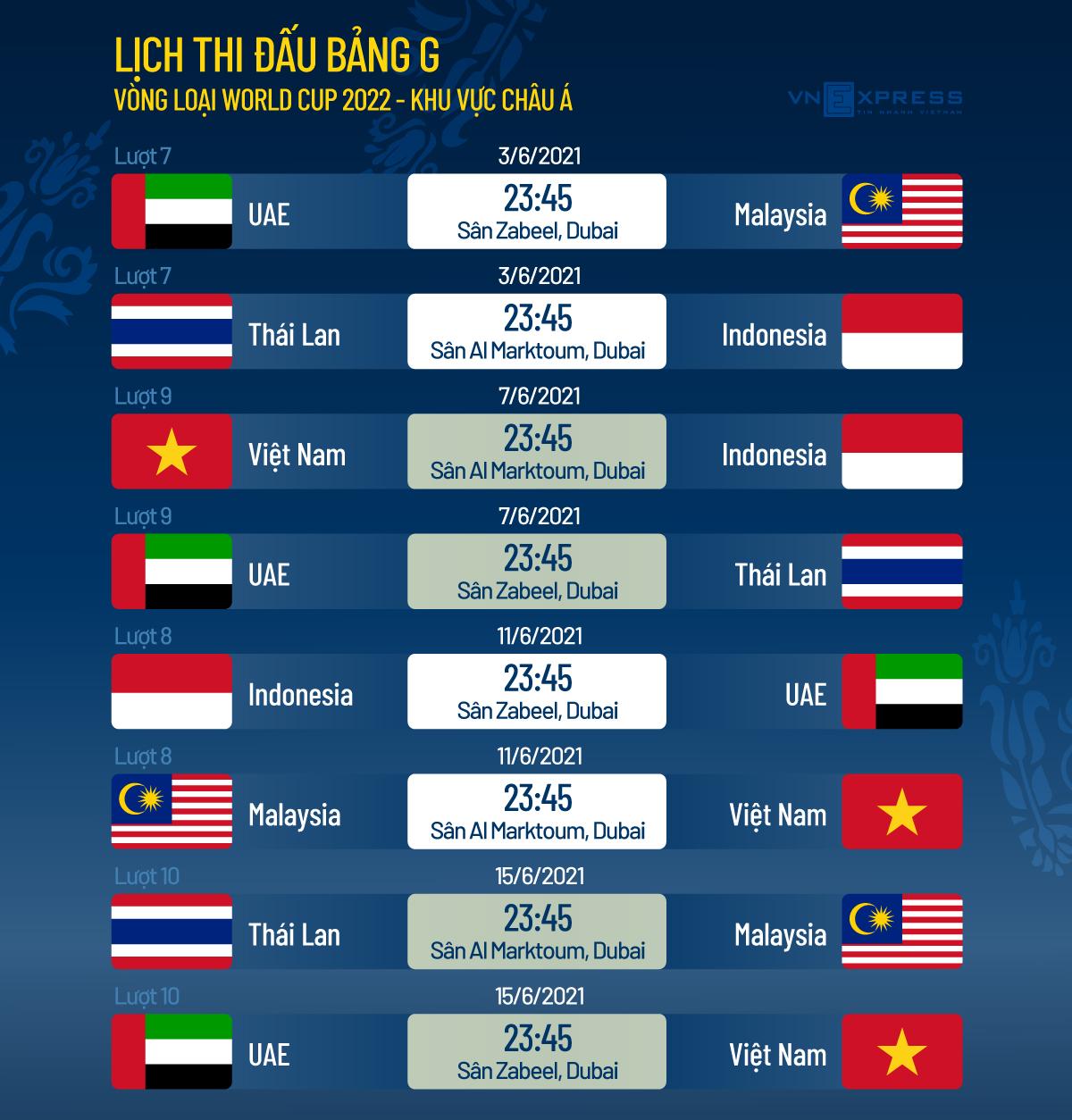 HLV Thái Lan: Có đội hưởng lợi ở vòng loại World Cup - 1