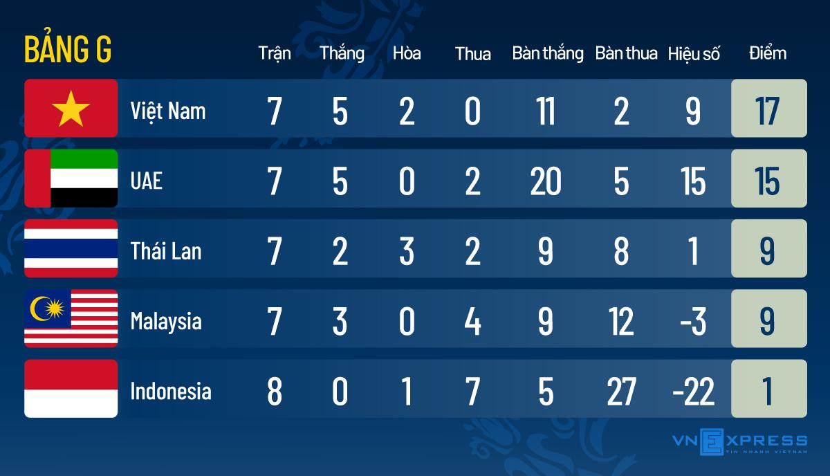 Việt Nam đến gần vòng loại cuối cùng World Cup - page 2 - 3
