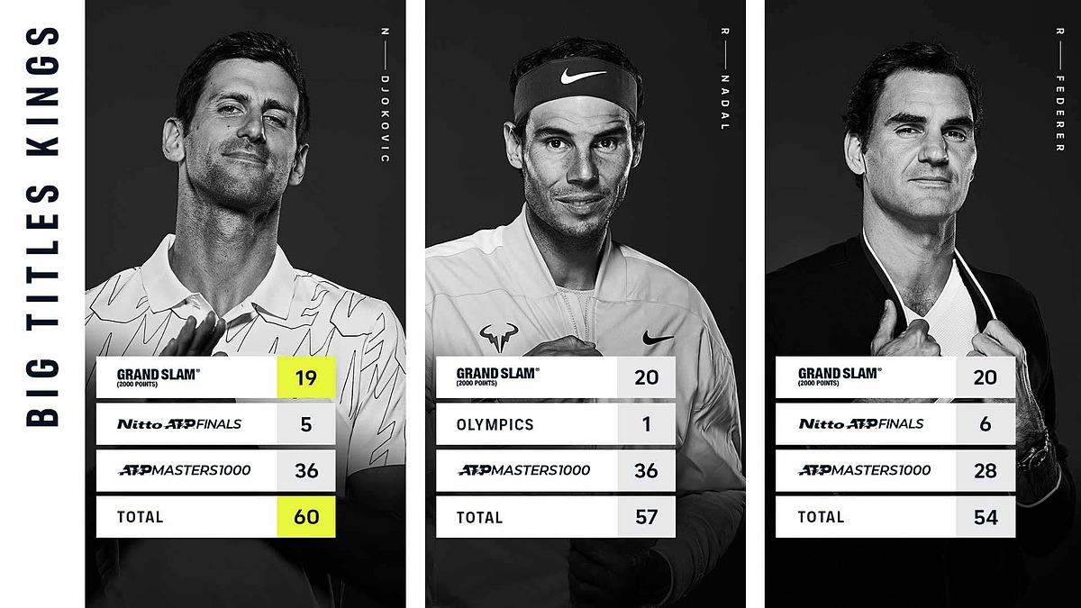 Djokovic bứt lên Nadal và Federer trong cuộc đua giành các danh hiệu lớn. Ảnh: ATP