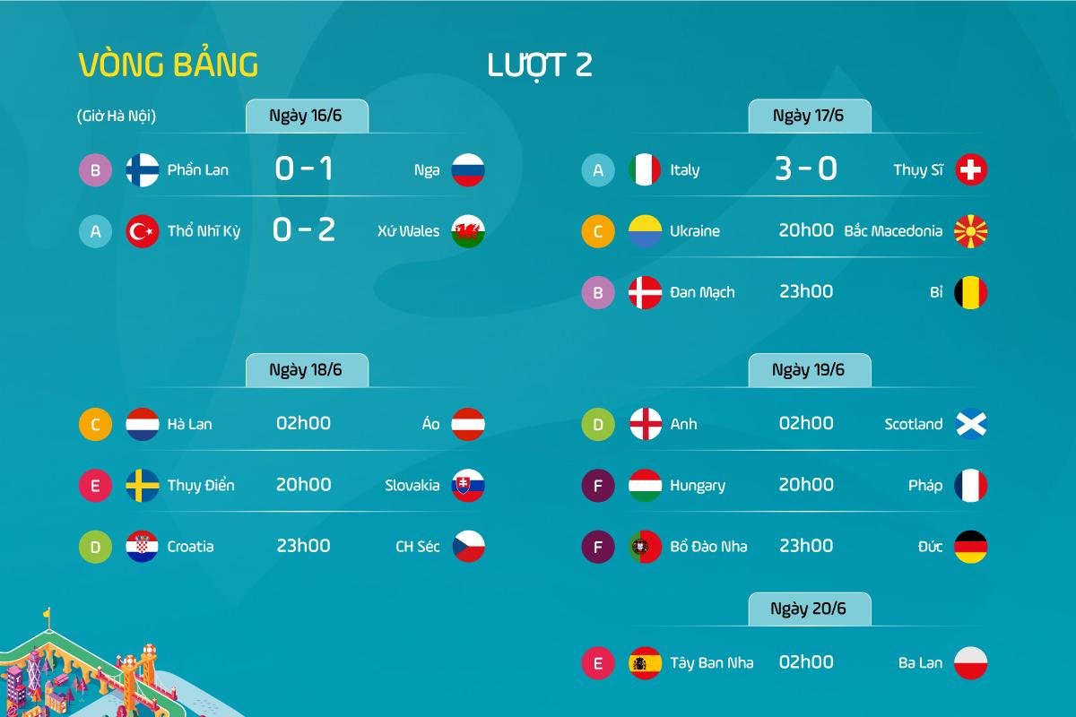 Italia memasuki babak 1/8 pertandingan lebih awal - 2