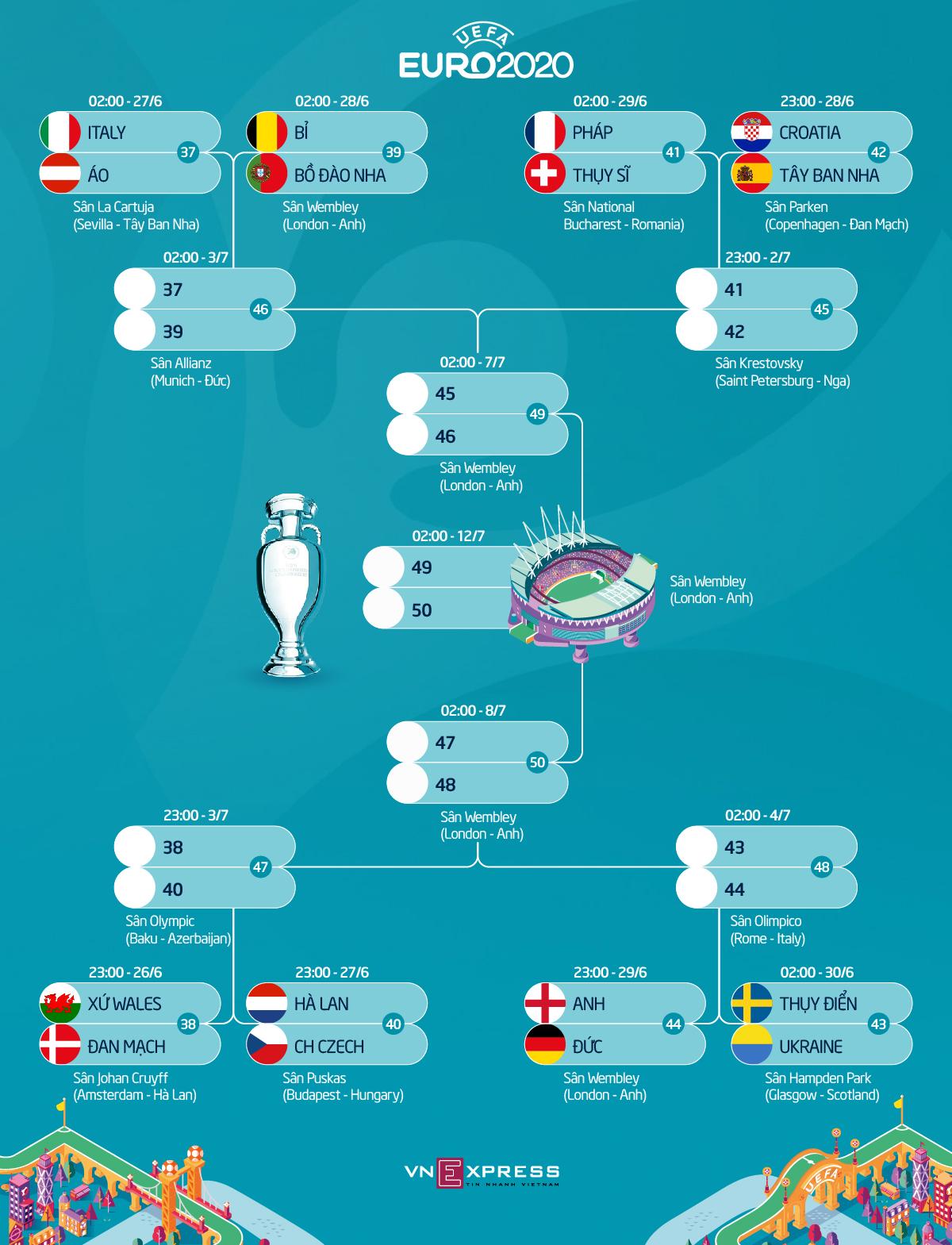 Máy tính dự đoán Anh, Pháp vào chung kết Euro - 2