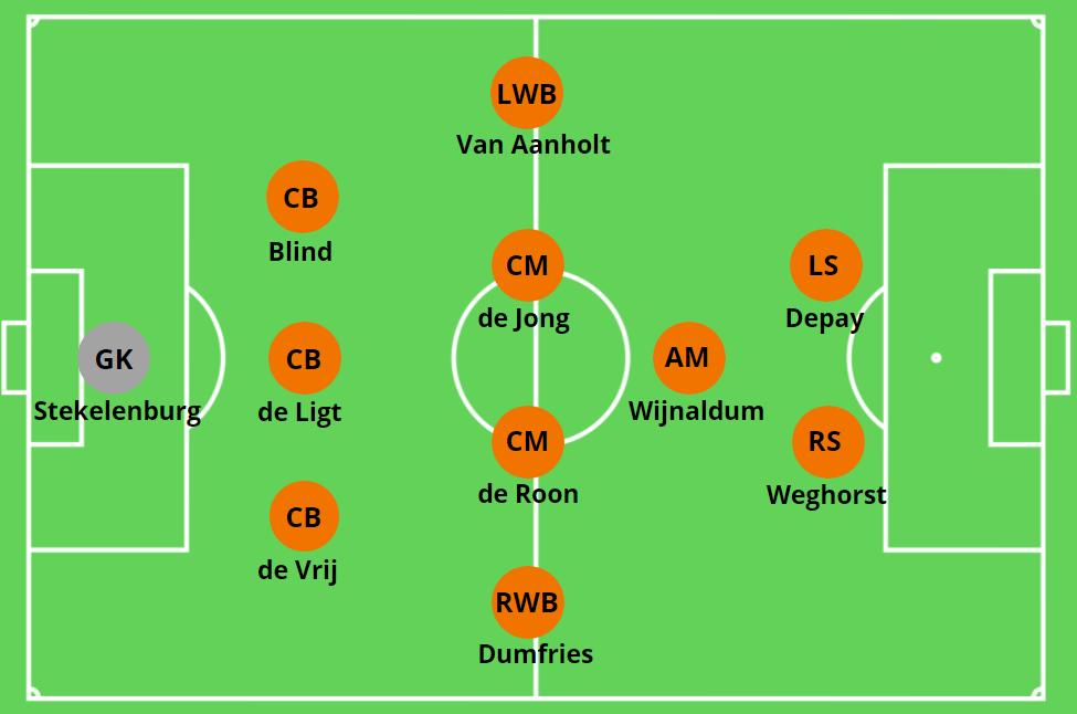 Sistem 3-5-2 sedang diterapkan Belanda di Euro 2021.