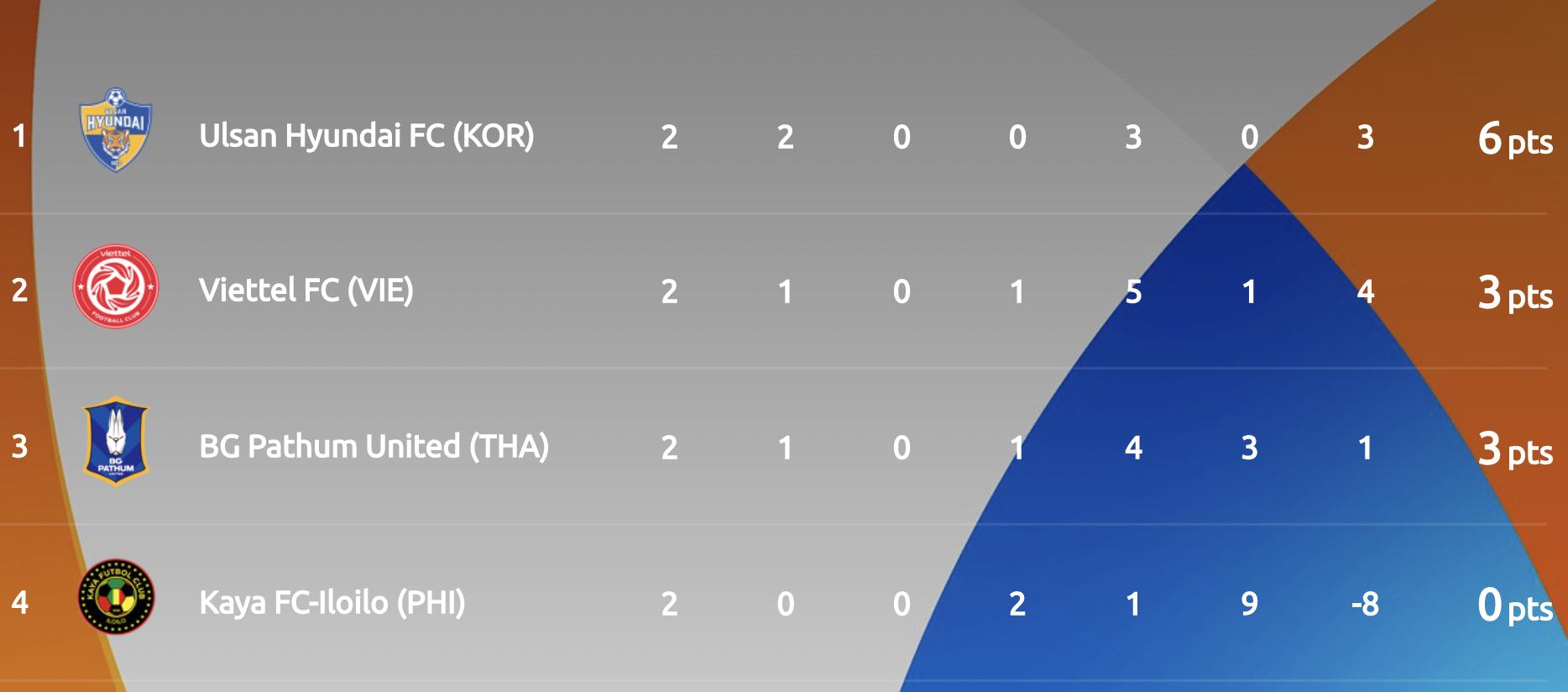 Peringkat Grup F setelah dua putaran pertandingan Liga Champions AFC 2021.