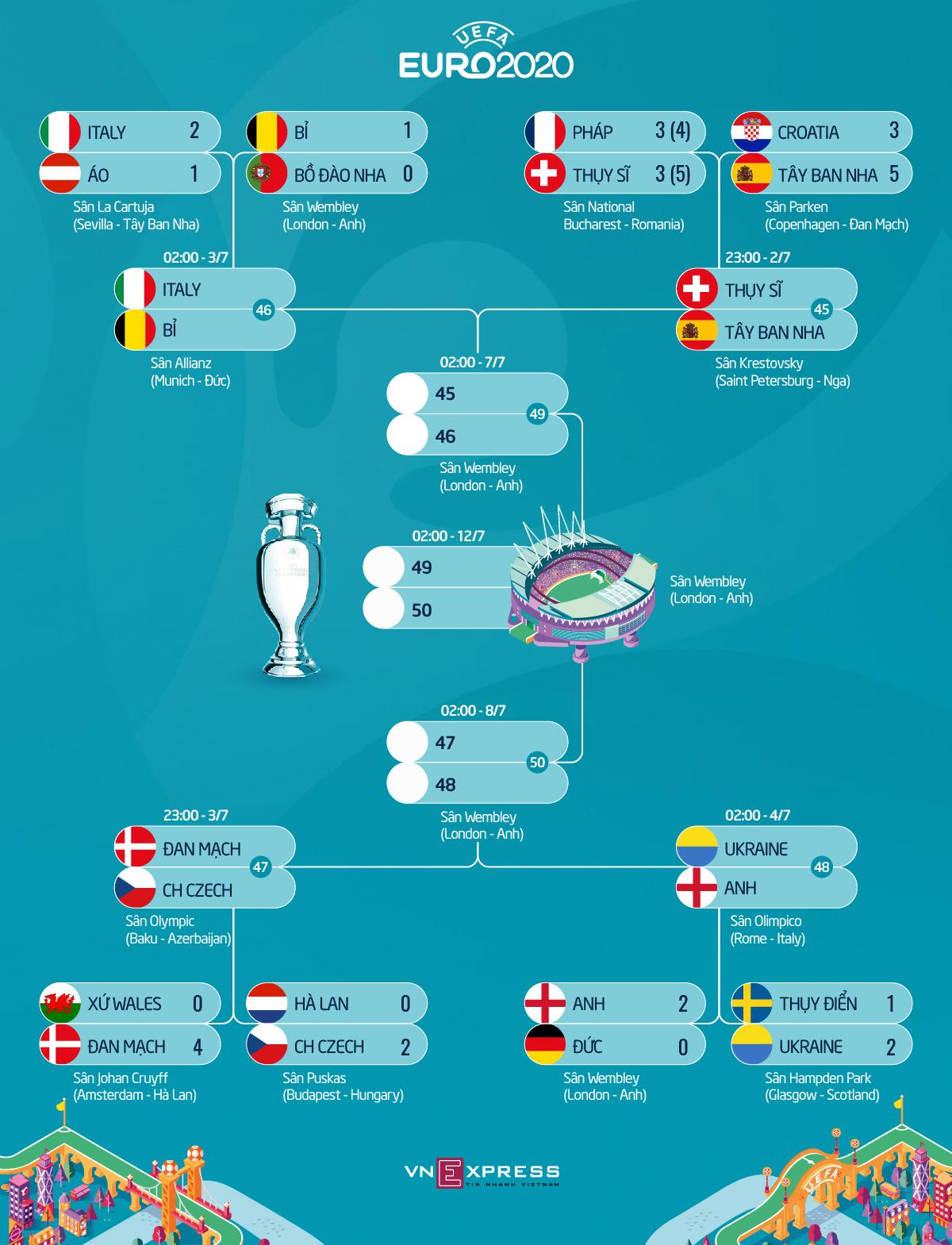 Bola mati - Senjata baru Italia di Euro 2021 - 7
