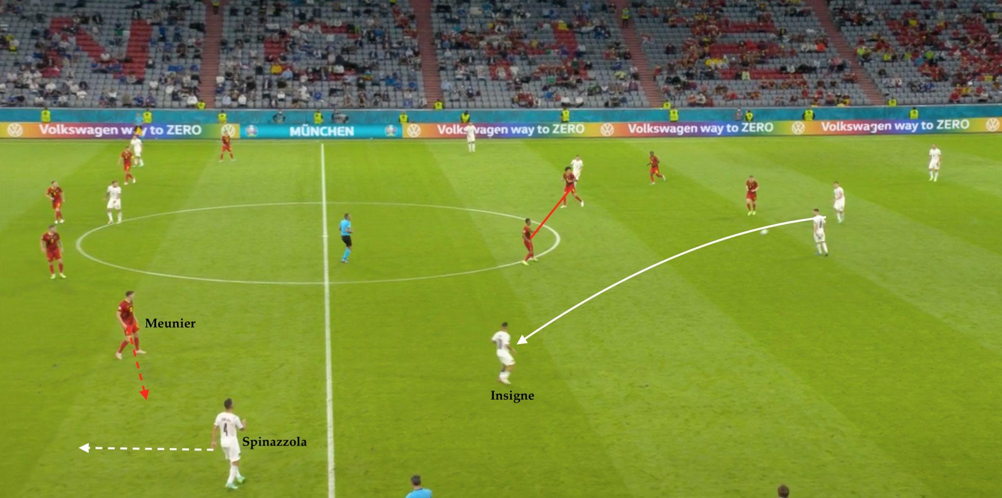 Situasi yang berujung gol untuk menaikkan skor menjadi 2-0 adalah ilustrasi yang jelas dari gaya menekan tinggi dan transisi cepat Italia.  Ketika Insigne menerima bola di separuh lapangannya sendiri, bek kiri Spinazzola berada di separuh lapangan lawan untuk membuka kecepatan pada saat yang sama, menarik bek kanan Belgia Thomas Meunier ke samping, menciptakan ruang bagi Insigne untuk melakukan umpan silang dan mencetak gol.