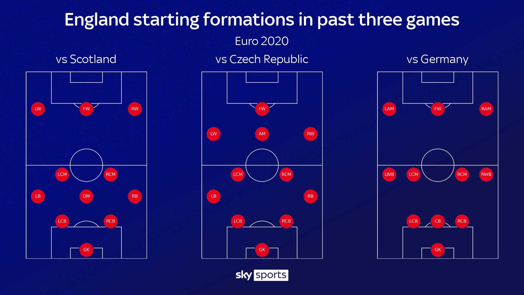 Diagram tim Inggris digunakan dalam tiga pertandingan terakhir, masing-masing melawan Skotlandia, Republik Ceko di babak penyisihan grup, kemudian Jerman di babak 1/8.