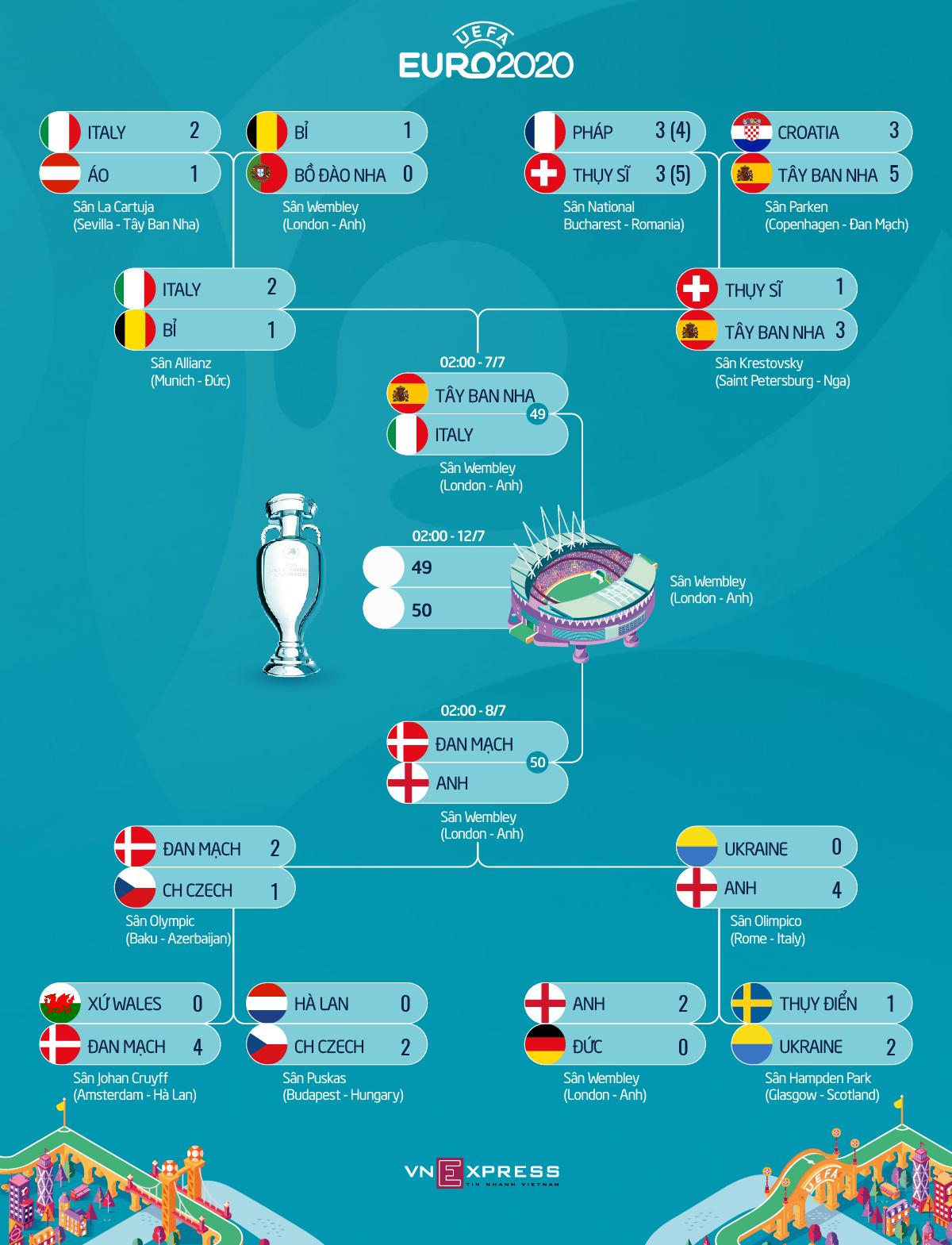 Báo Italy: Điểm yếu của Tây Ban Nha nằm ở hàng thủ
