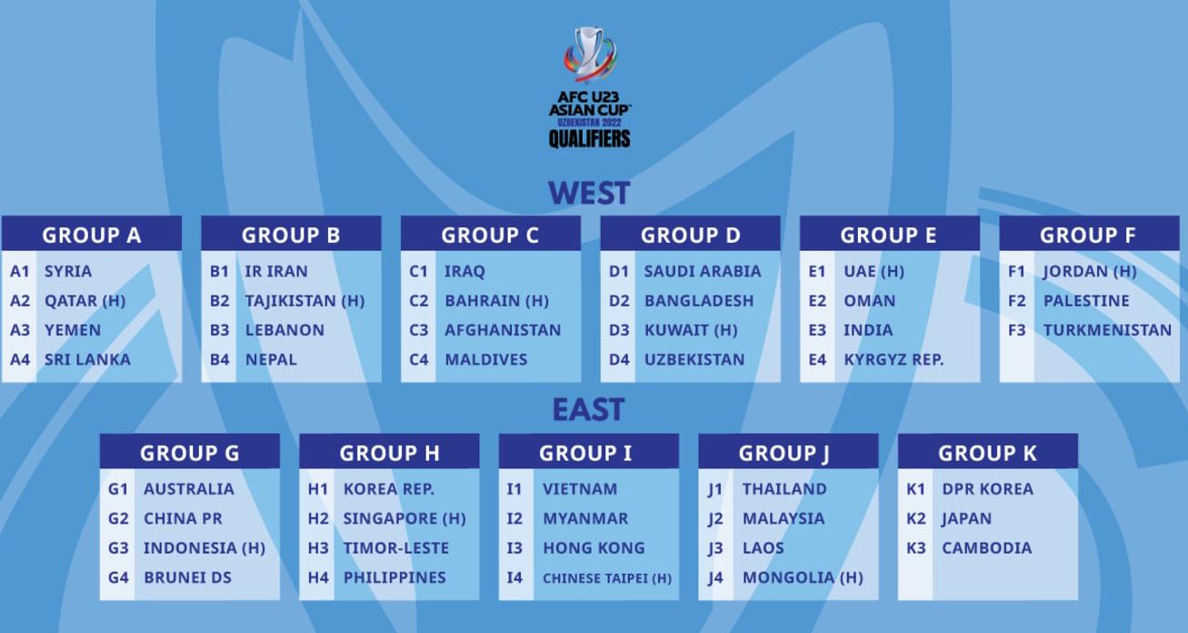 Các bảng đấu của vòng loại U23 châu Á 2022.