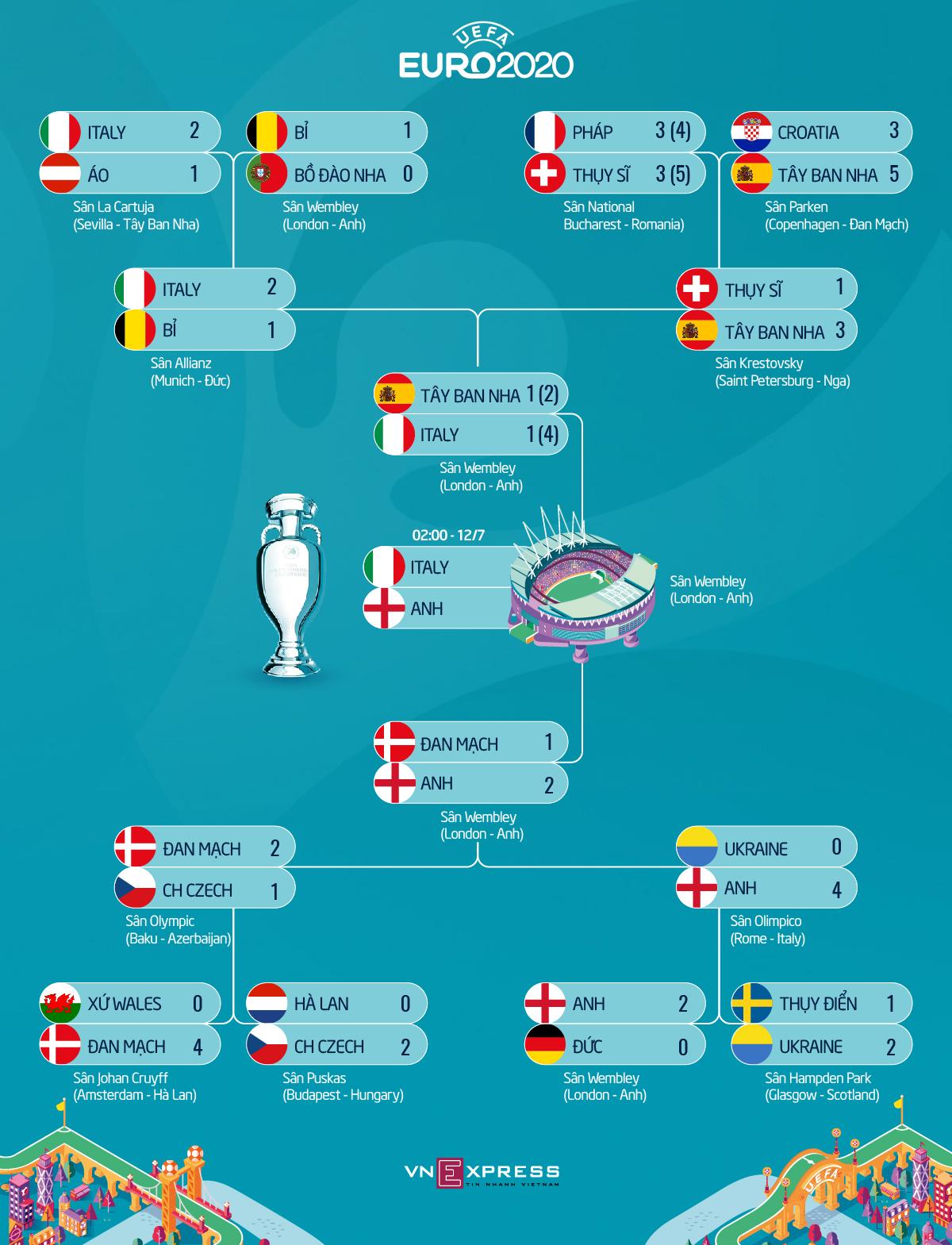 Italia - Inggris: Menghormati pertahanan - 2