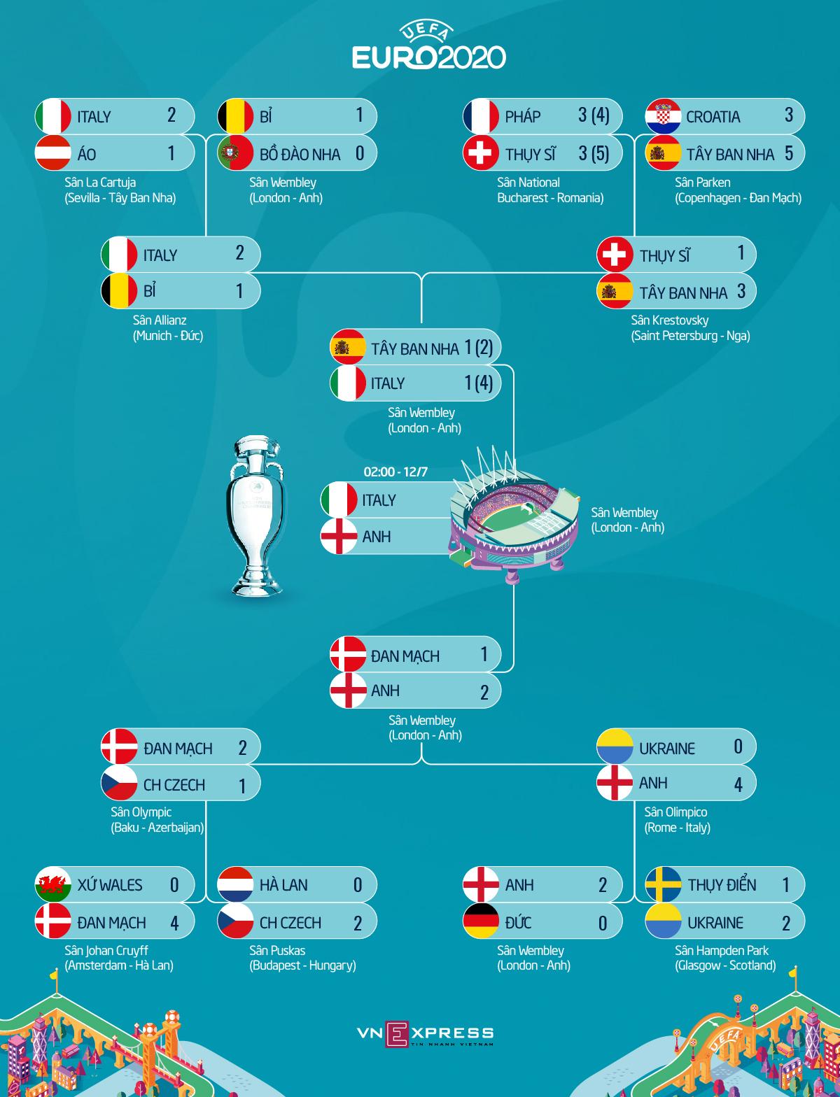 Bek tengah Italia: Final antara pemuda dan pria tua - 1
