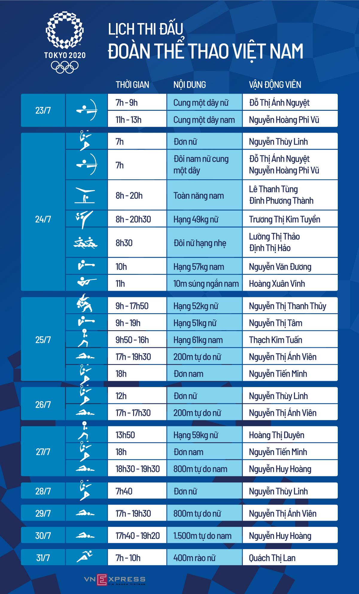 Việt Nam được dự đoán đoạt hai huy chương Olympic - 1