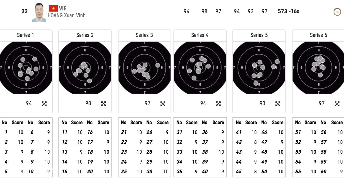Skor Hoang Xuan Vinh di babak kualifikasi 10m agak pendek.