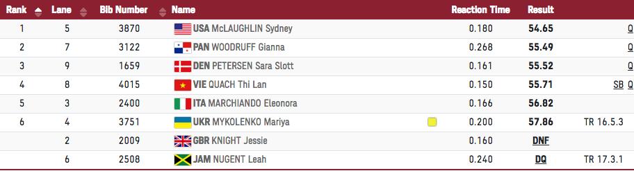 Kết quả nhóm ba nội dung 400m rào nữ ở Olympic 2020.