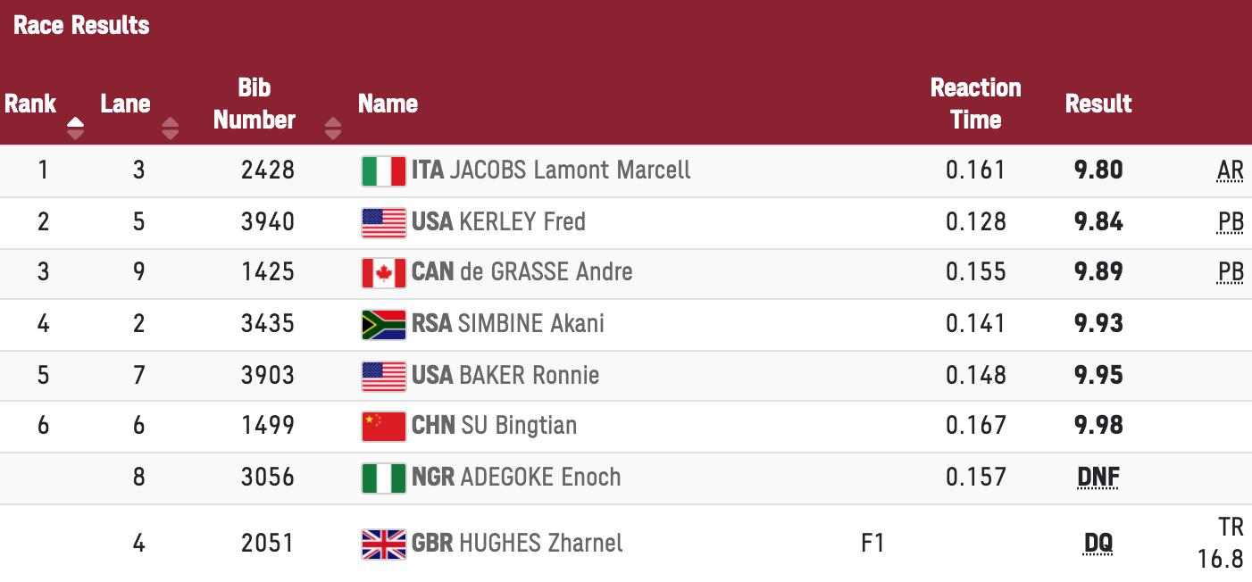 Kết quả chung kết 100m nam Olympic Toyko 2020.