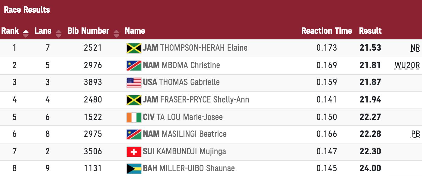Kết quả chung kết 200m nữ Olympic Tokyo 2020 tối 3/8.