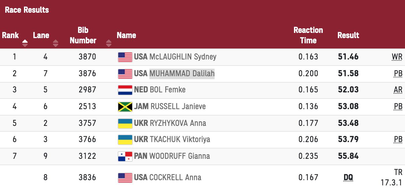 Kết quả chung kết 400m rào nữ Olympic Tokyo 2020 sáng 4/8.