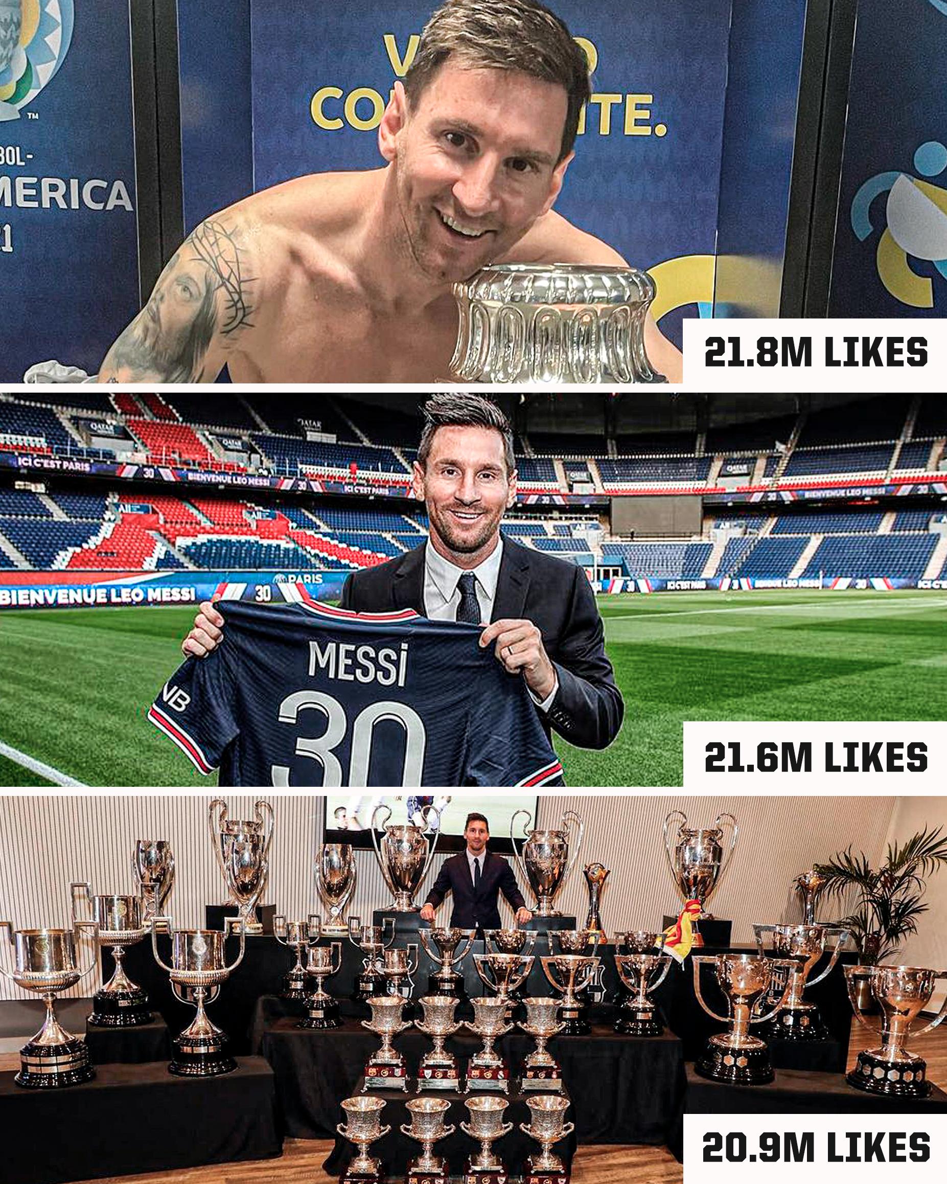 Ba bài đăng của Messi nhận được hơn 20 triệu lượt thích, trong khi không có nhân vật thể thao nào có bài được đạt mốc này.