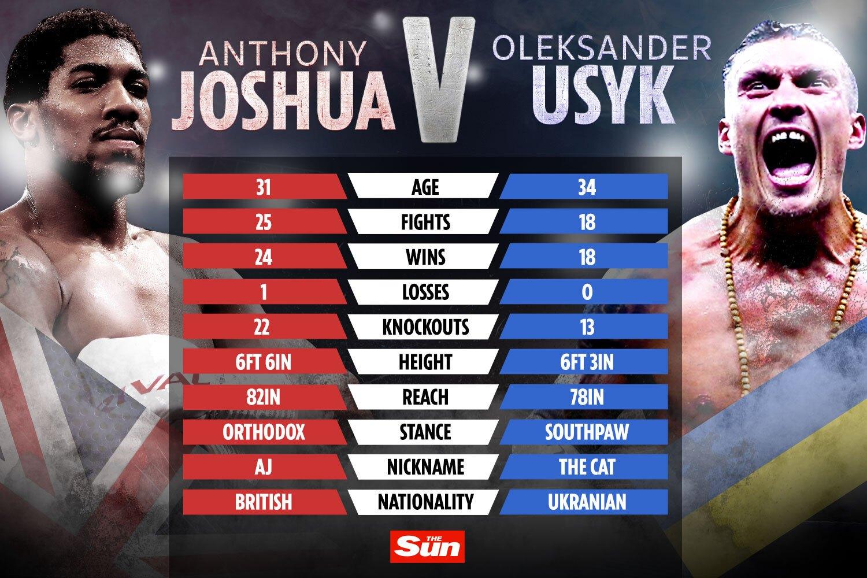 Joshua trẻ hơn ba tuổi và có lợi thế về chiều cao, sải tay so với Usyk.