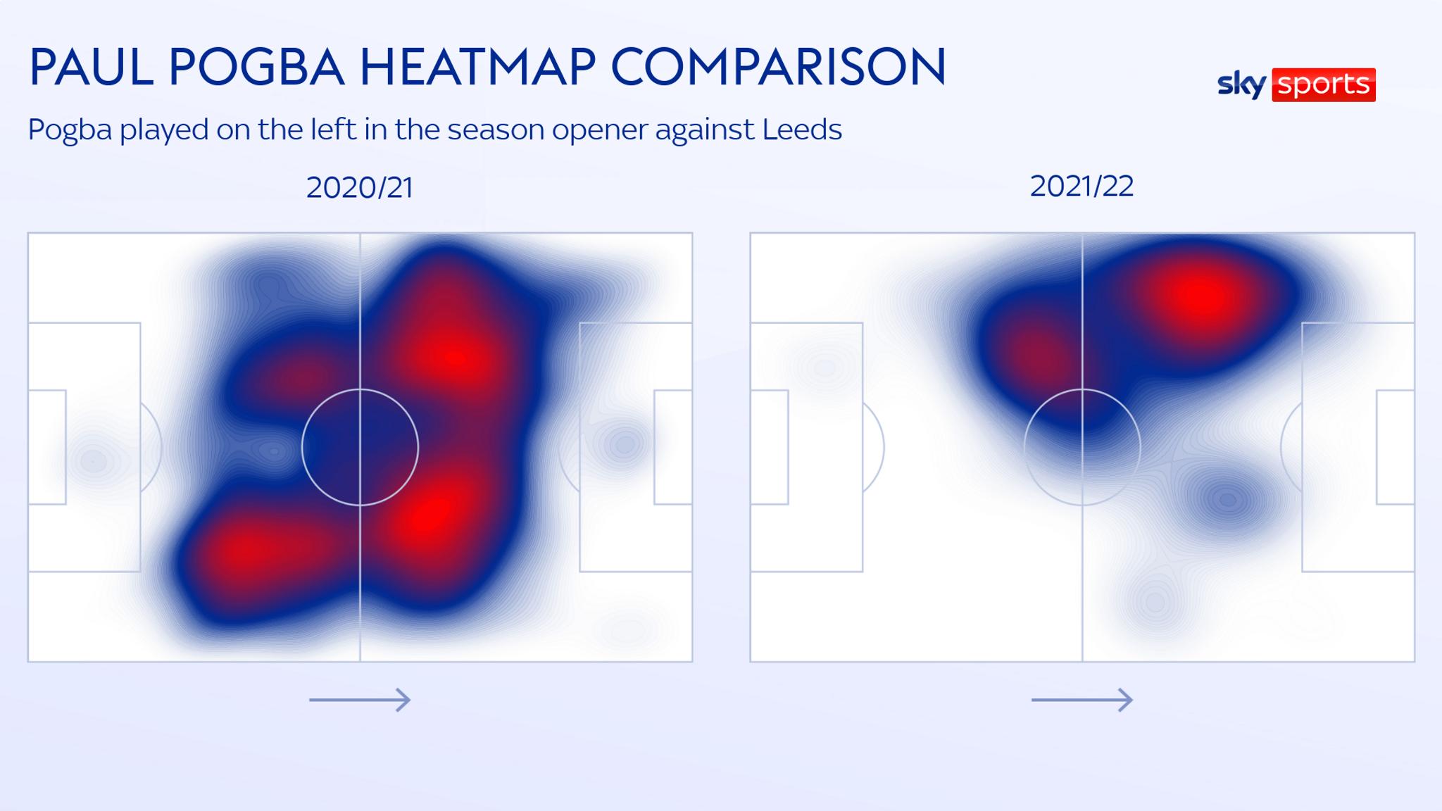 Bản đồ nhiệt thể hiện hoạt động của Pogba. Ở bên trái là mùa 2020-2021, và bên phải là trận đấu với Leeds tuần trước.