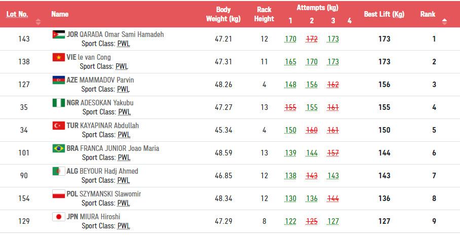 Thành tích của Lê Văn Công bằng đối thủ nhưng anh chấp nhận HC bạc vì cân năng hơn 0,1kg.