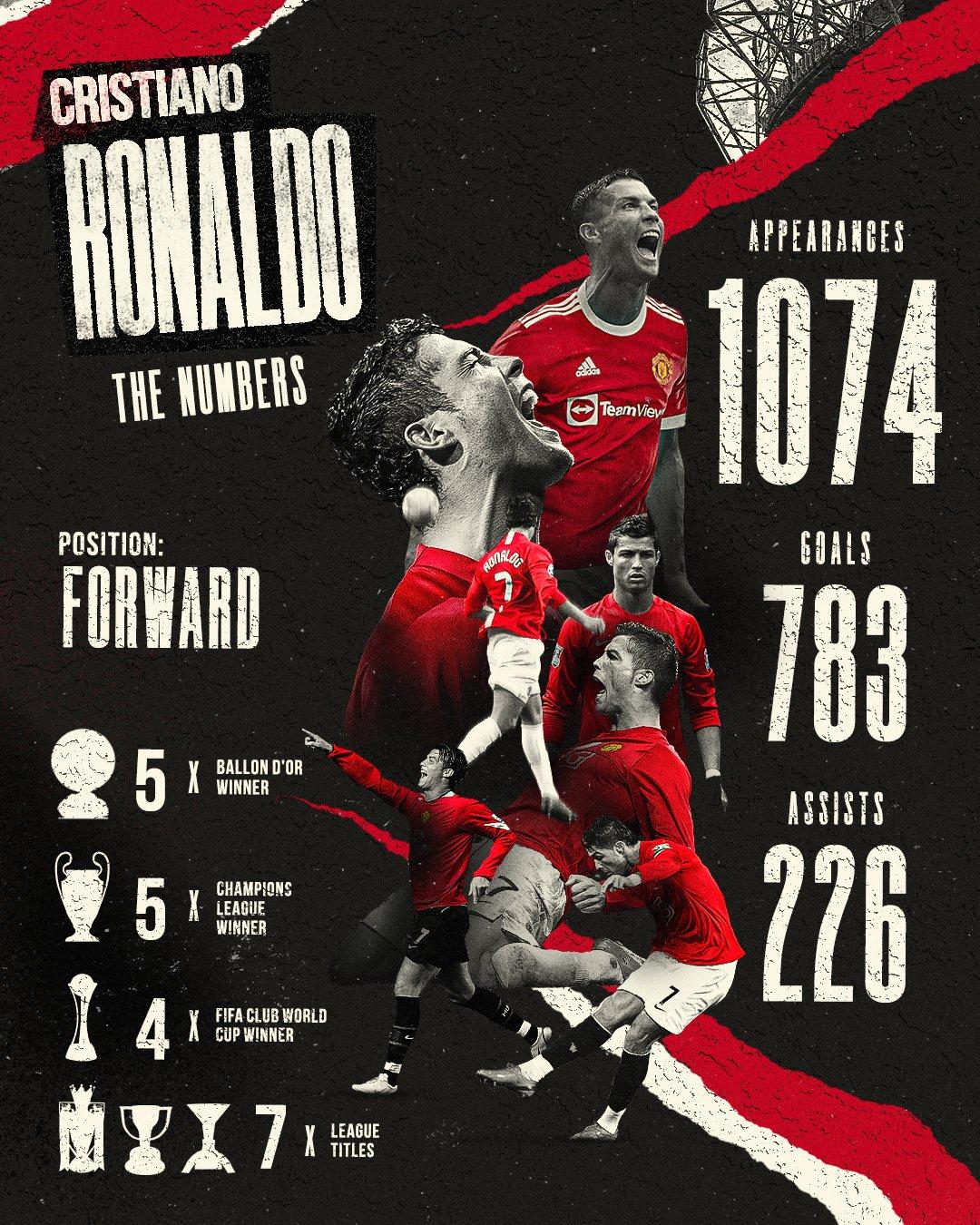 Những con số vĩ đại về Ronaldo trước lần tái hợp Man Utd hè này. Ảnh: Twitter / Man Utd