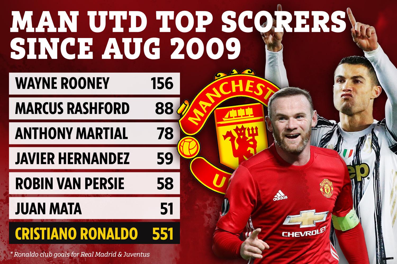 Tổng số bàn thắng của 5 tiền đạo ghi bàn tốt nhất cho Man Utd 12 năm qua chỉ là 490 bàn, thua xa thành tích 551 bàn của Ronaldo ở Real Madrid rồi Juventus cùng thời gian. Ảnh: Sun