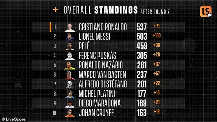 Kết quả từ thuật toán của tiến sĩ Crawford về danh sách 10 cầu thủ hay nhất mọi thời đại. Ảnh: Livescore